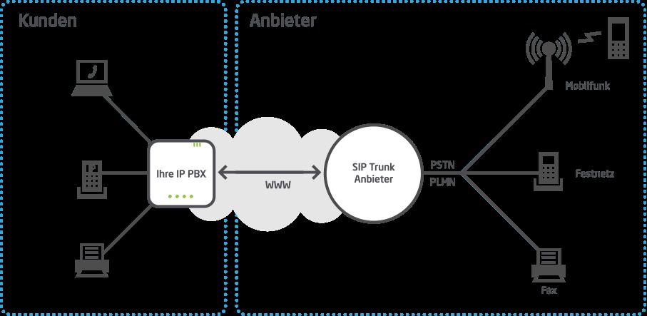 Wie sieht die reine IP-Telefonie aus?