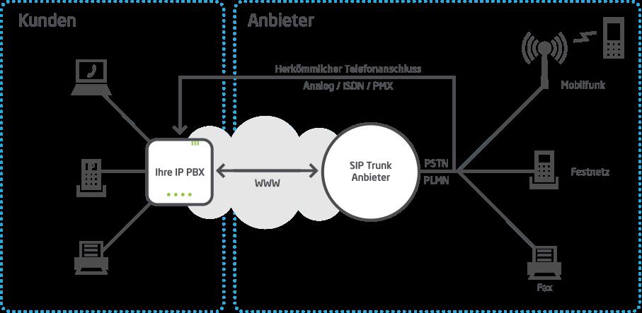 IP-Telefonanlage kann SIP Trunking unterstützen