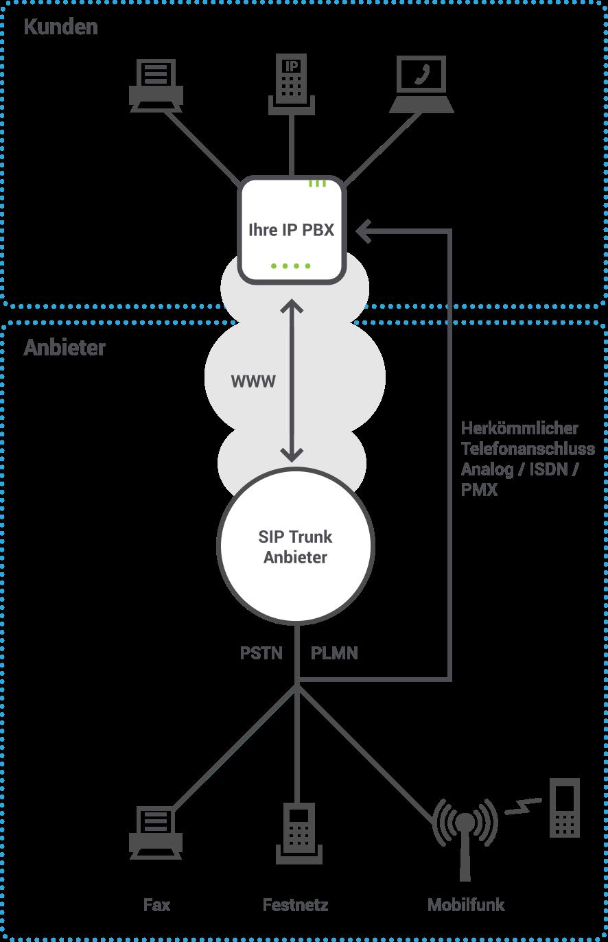 Bestehende IP-Telefonanlage kann SIP Trunking unterstützen